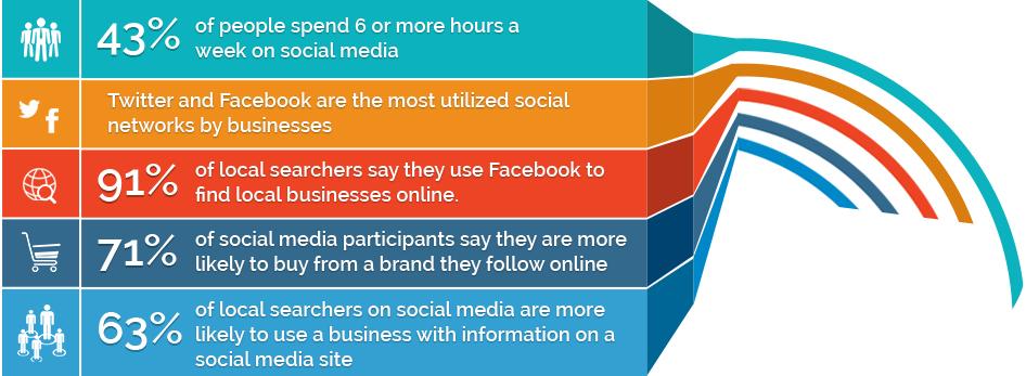 Social Media Management Marketing agency in lagos