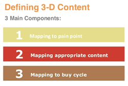 3D-content-Marketing