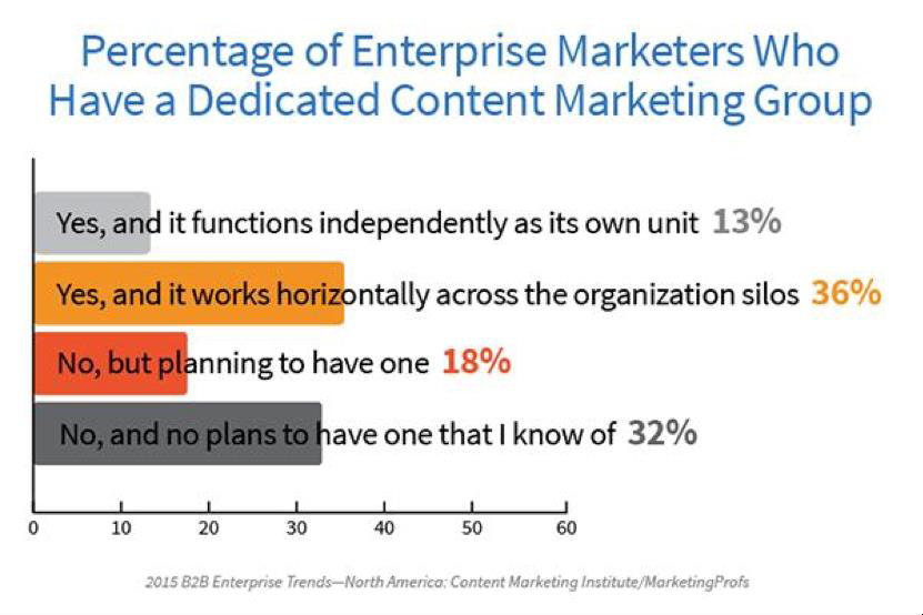 Percentages of content marketing with strategy