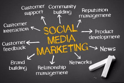 Social Media Management Marketing Company in Lagos