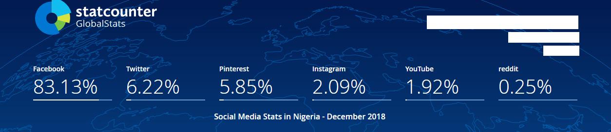Social Media Marketing & Corporate Branding Management